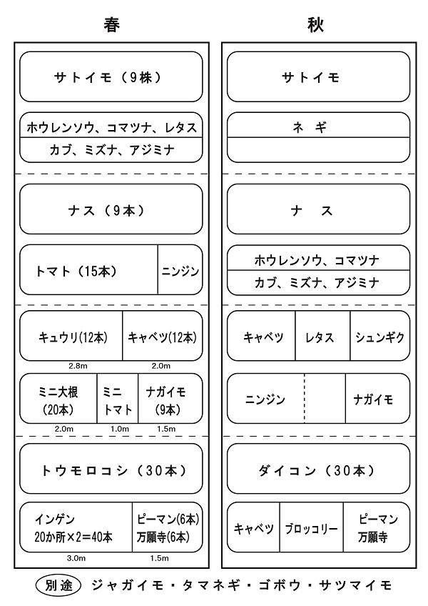 15農園作付予定表